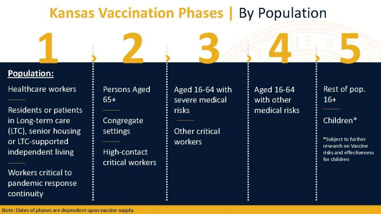 Governor Laura Kelly Announces Finalized Vaccine Distribution Order